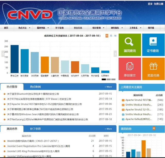 China National Vulnerability Database